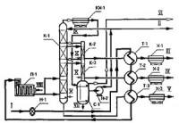 Переработка газового конденсата - процесс на фото