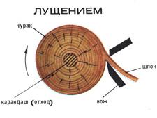 Основные этапы производства фанеры