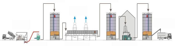 Производственная технология изготовления топливных гранул